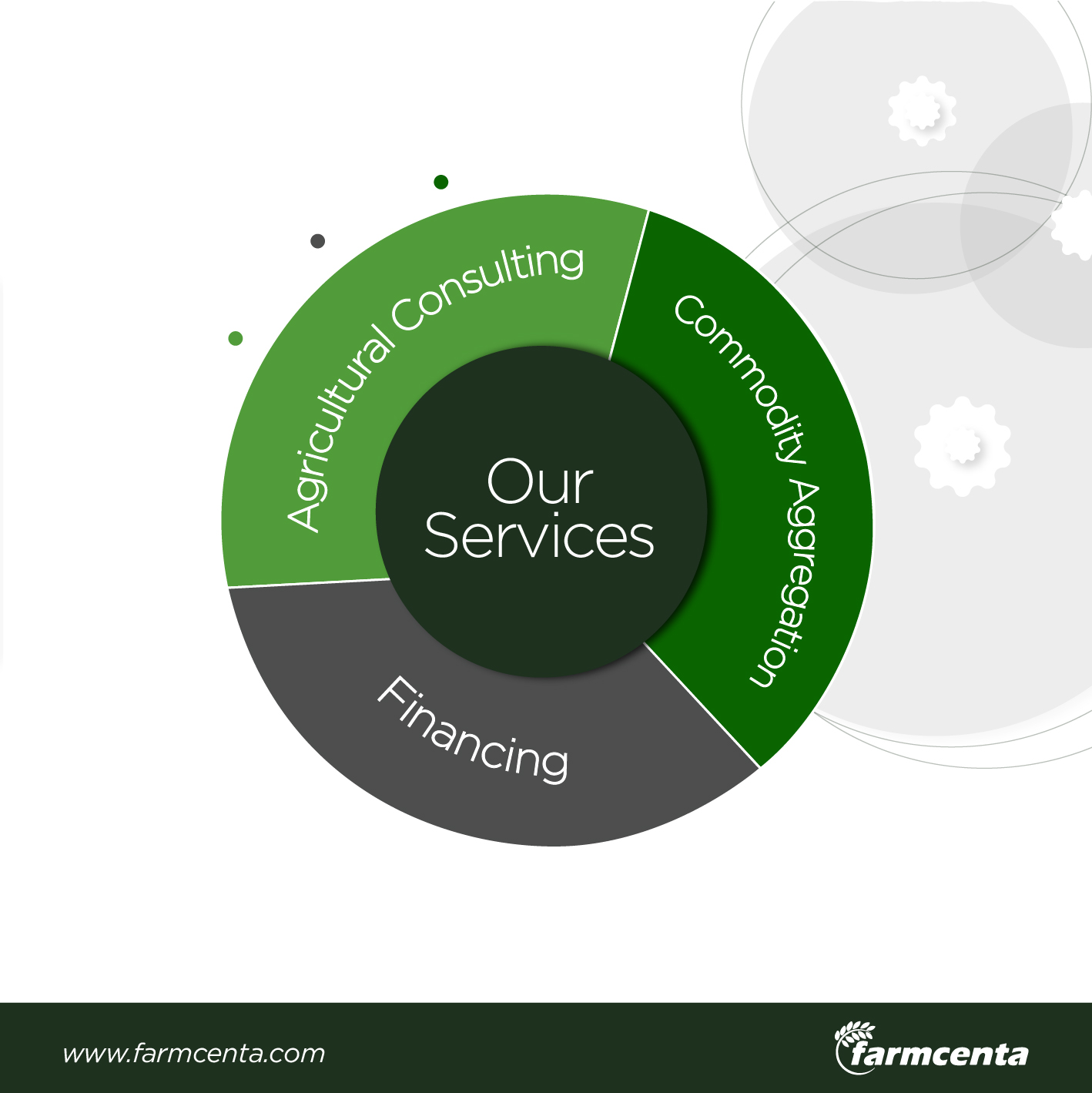 Agricultural Consultancy: Our new service